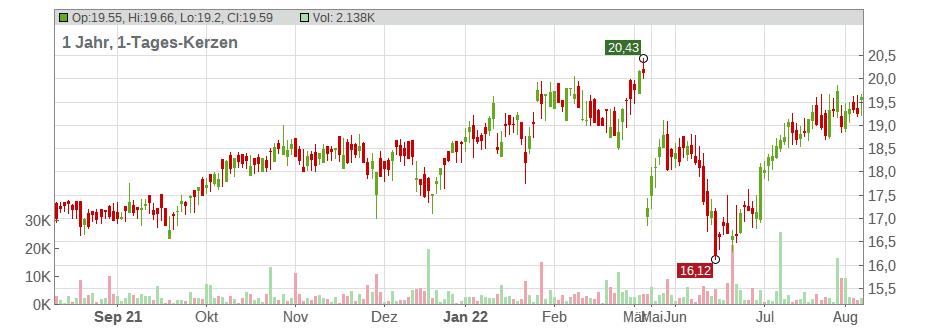 Ares Capital Corp Chart