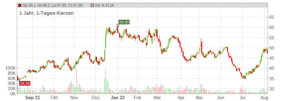 Elmos Semiconductor SE Chart