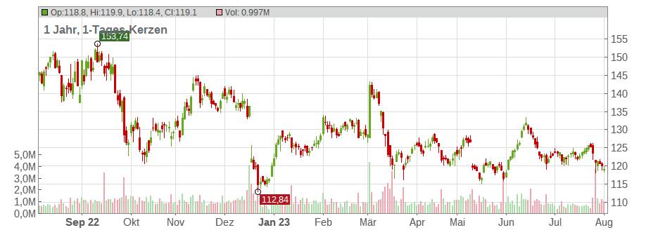 Volkswagen Ag Aktienkurs