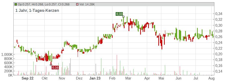 Aktienkurs Telecom Italia