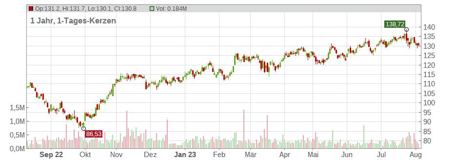 Aktienkurse Airbus