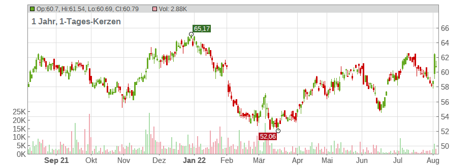 Gilead Sciences Chart
