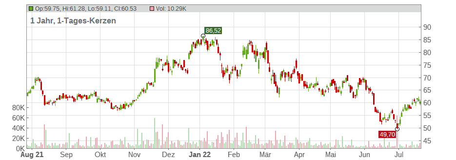 Micron Technology Inc. Chart