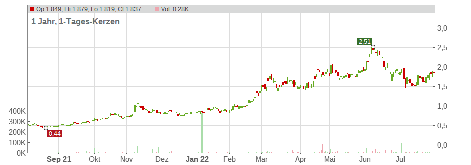 Athabasca Oil Corp. Chart