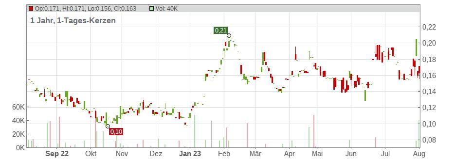 Excelsior Mining Aktienkurs