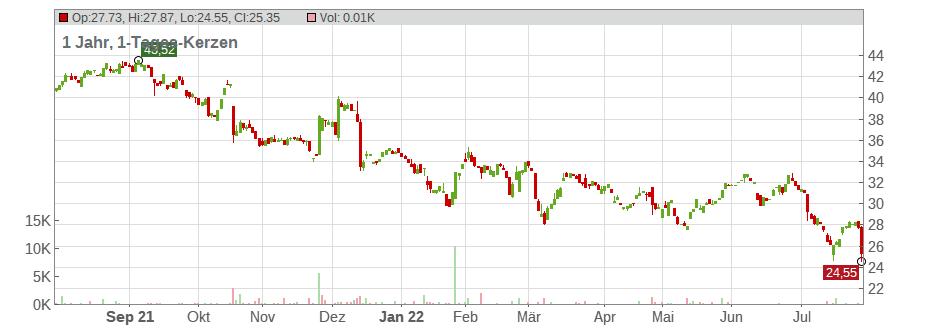 Software AG Chart