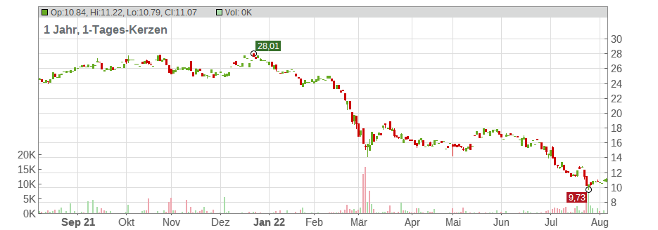 Fortum Oyj Chart