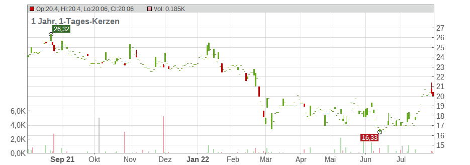 Chemical WKS Of Richter Gedeon Plc Chart