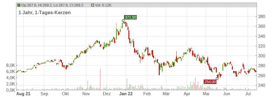 Accenture Aktienkurs