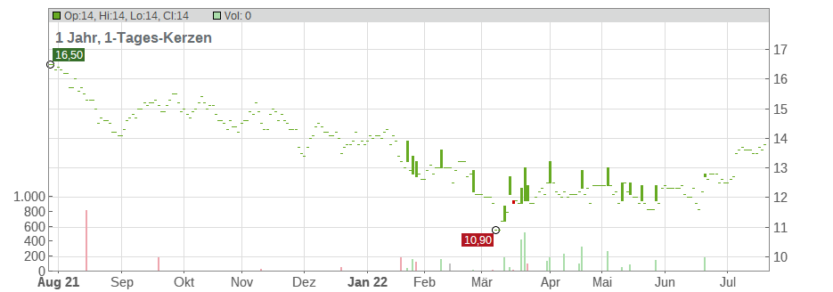 Yokohama Rubber Co., Ltd. Chart