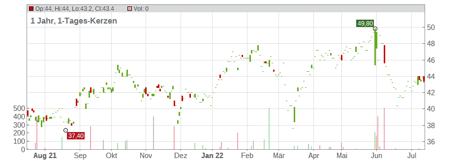 China Petroleum & Chemical Corp. (Sp.ADRs) Chart