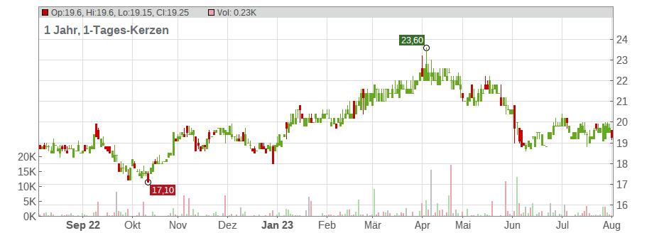 Aktienkurs Deutsche Telekom