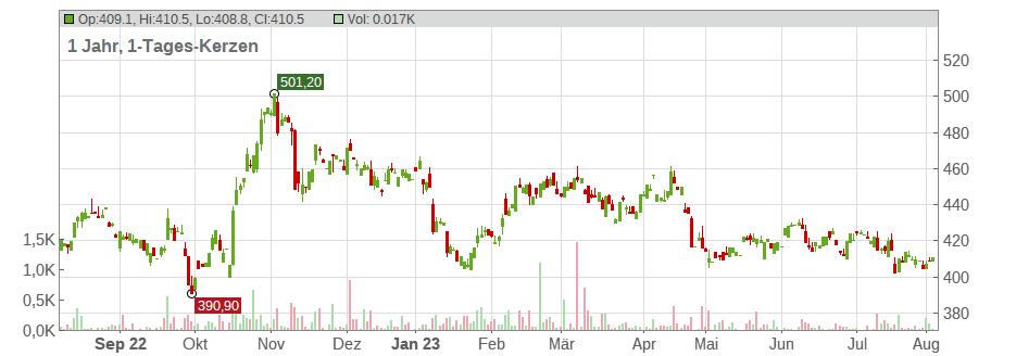 Aktienkurs Lockheed Martin