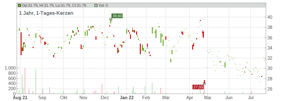 NCR Corp. Chart