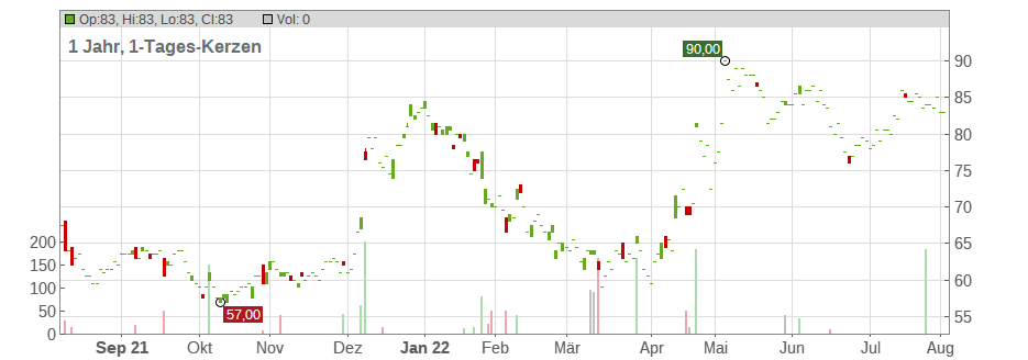 Silicon Motion Technology Corp Chart