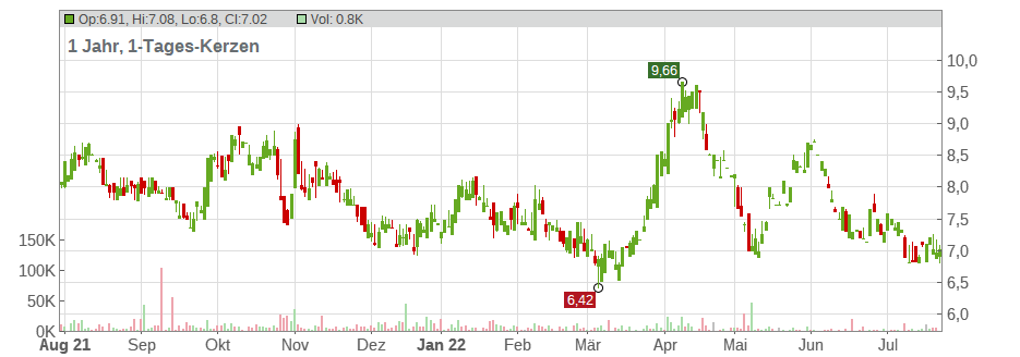 Teva Pharmaceutical Industries Limited Chart