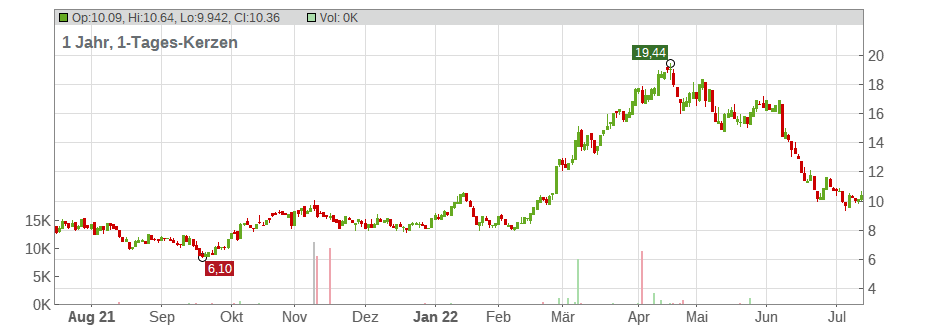 US Silica Holdings Inc. Chart