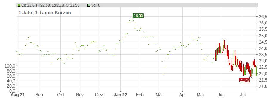 Amsterdam Commodities N.V. Chart