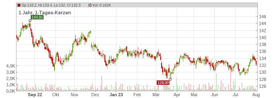 commerzbank dws top dividende