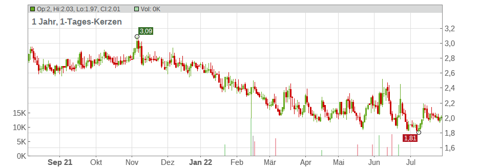 Maiden Holdings Ltd Chart