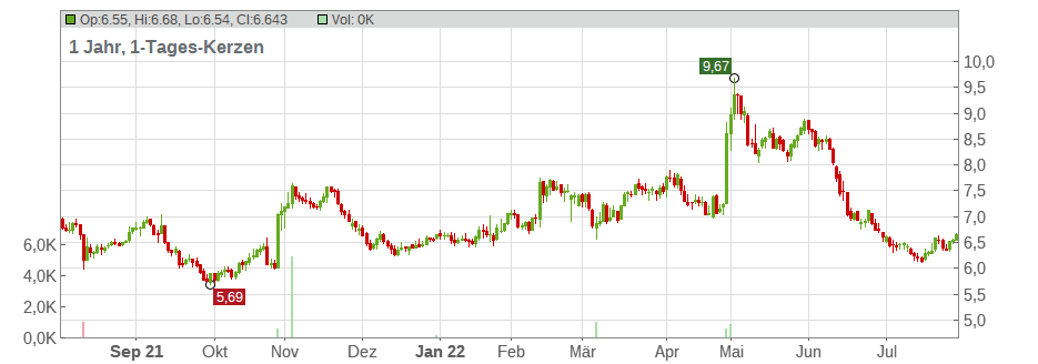 Rovio Entertainment Ltd. Chart