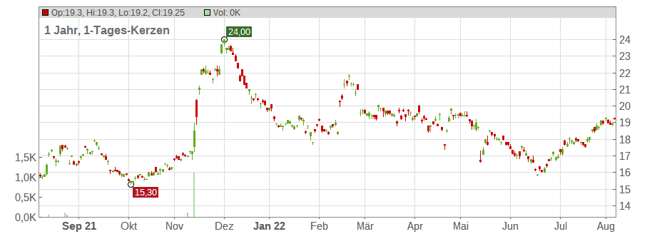 Gungho Online Entertainment Inc. Chart