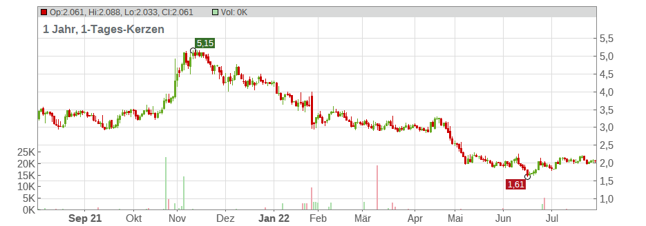 Accuray Inc. Chart