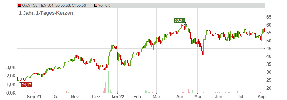 Intra-Cellular Therapies Inc. Chart