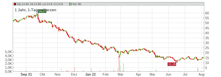 LivePerson Inc. Chart