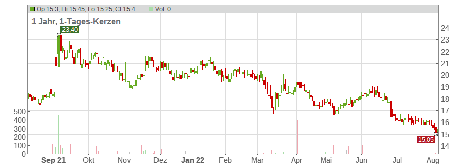 Sinopec Shanghai Petrochemical Co. Ltd. (ADRs) Chart