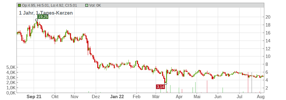 21Vianet Group Inc. (ADRs) Chart