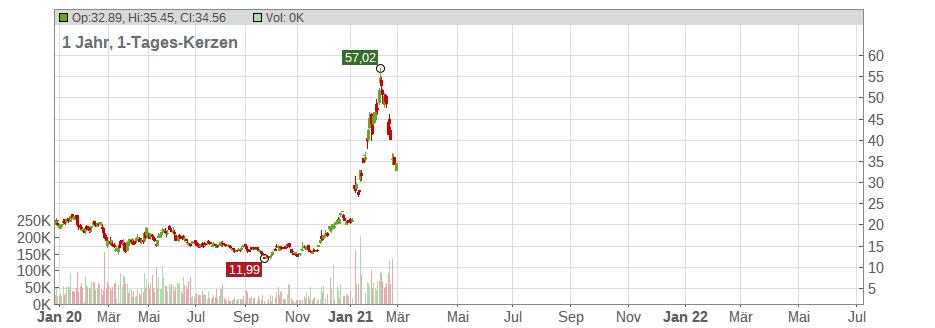 Aktienkurs Stratasys