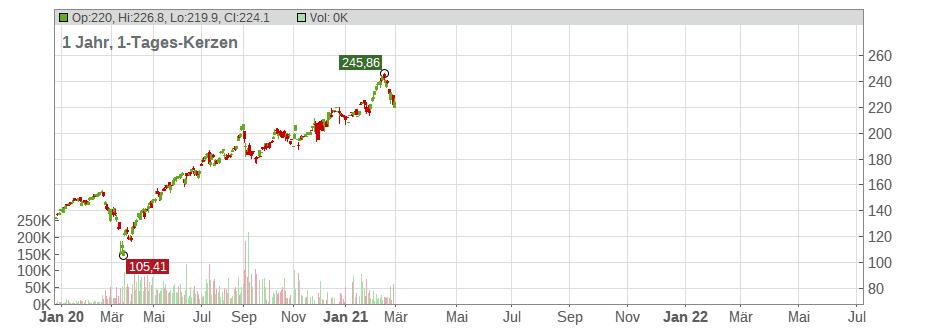 Dow Jones Aktie
