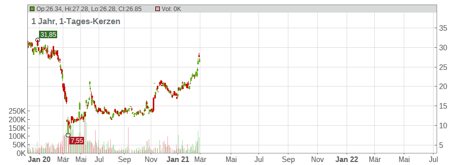 Hawaiian Holdings Inc. Chart
