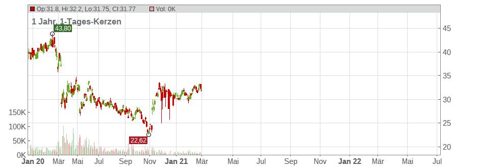 Jbg 3 Charts