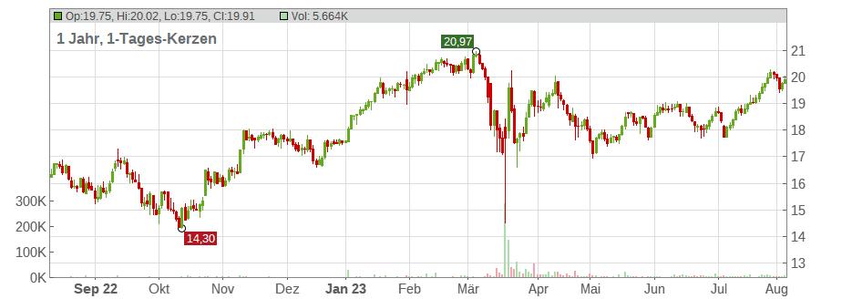 Aktienkurs Ubs