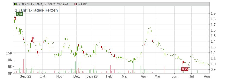 amex aktie dividende
