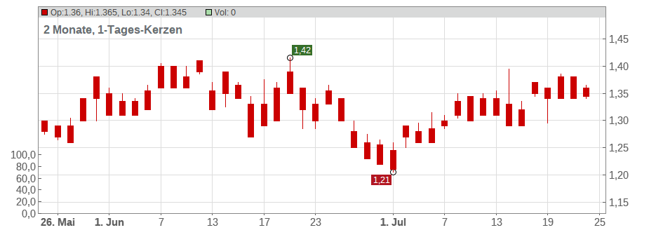 Yue Yuen Industrial (Holdings) Ltd Chart