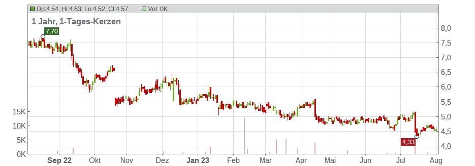 Ericsson Aktienkurs Frankfurt