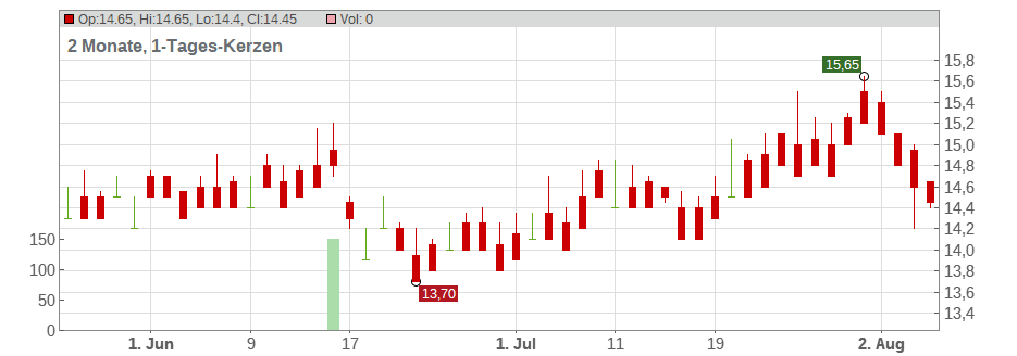 UBE Industries, Ltd. Chart