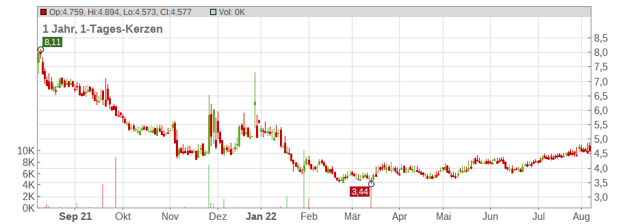 Alpha Pro Tech Ltd Chart