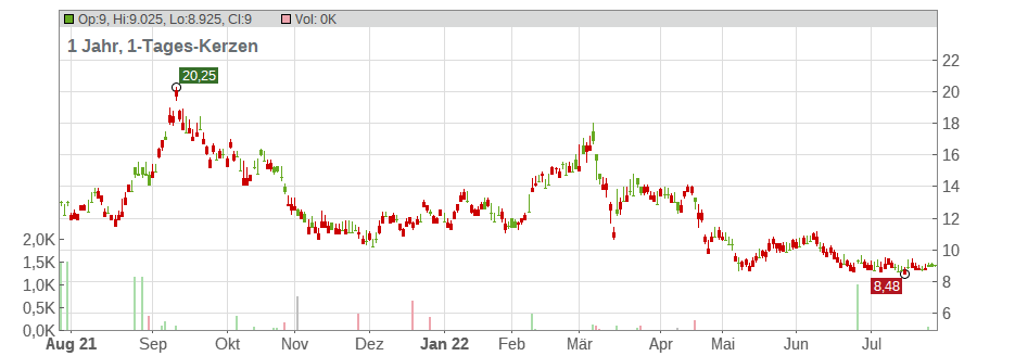 Aluminum Corporation of China Limited Chart