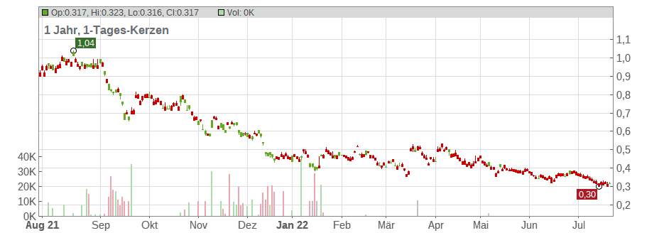 Agile Group Holdings Limited Chart