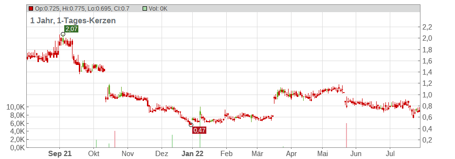 Xinyuan Real Estate Co Ltd Chart