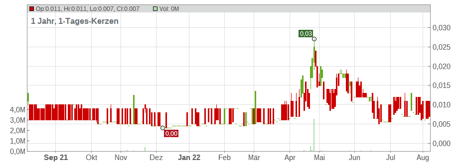 Alchemy Resources Ltd. Chart