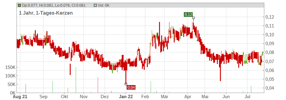 ATAC Resources Ltd. Chart