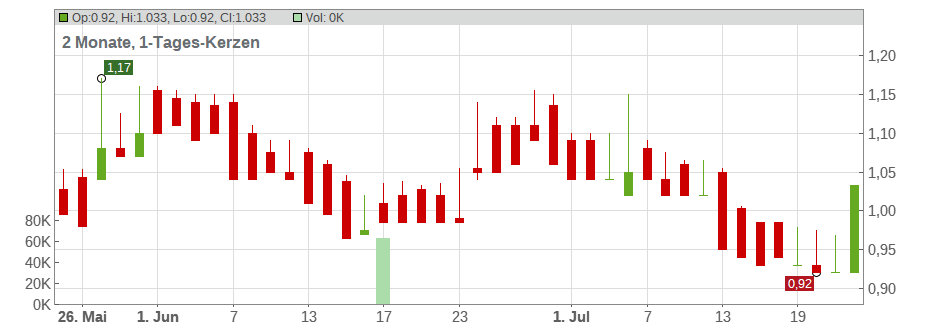 Anglo Asian Mining Plc. Chart