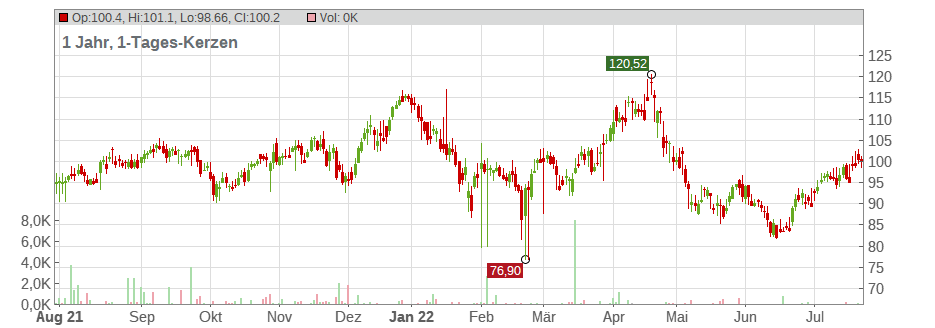 Edwards Lifesciences Corp. Chart