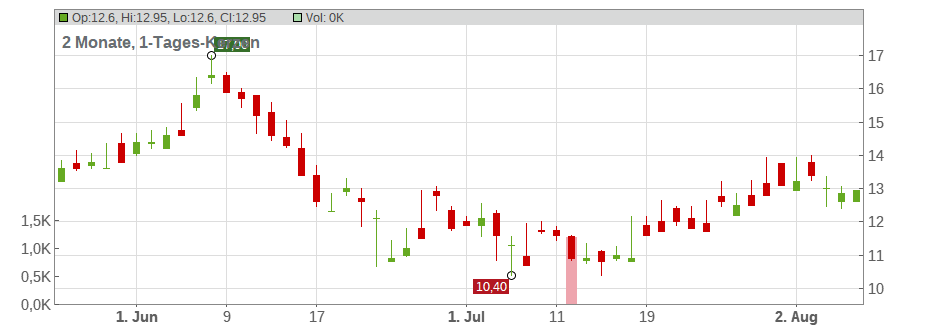 Arc Resources Ltd. Chart