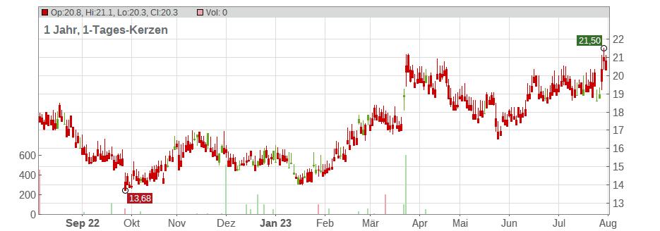 Aktienkurs Lenovo